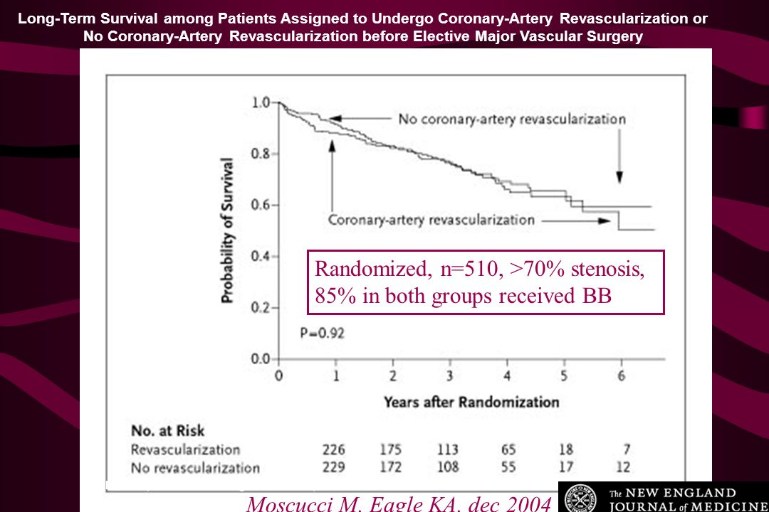 Randomized, n=510, >70% stenosis, 85% in both groups received BB