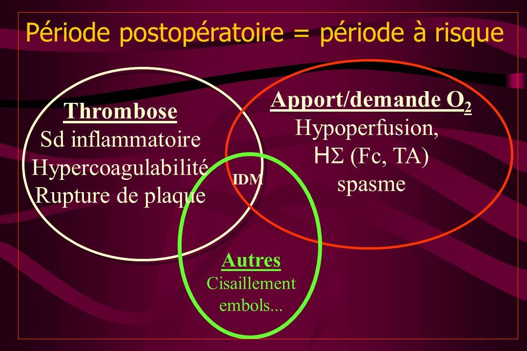 Période postopératoire = période à risque