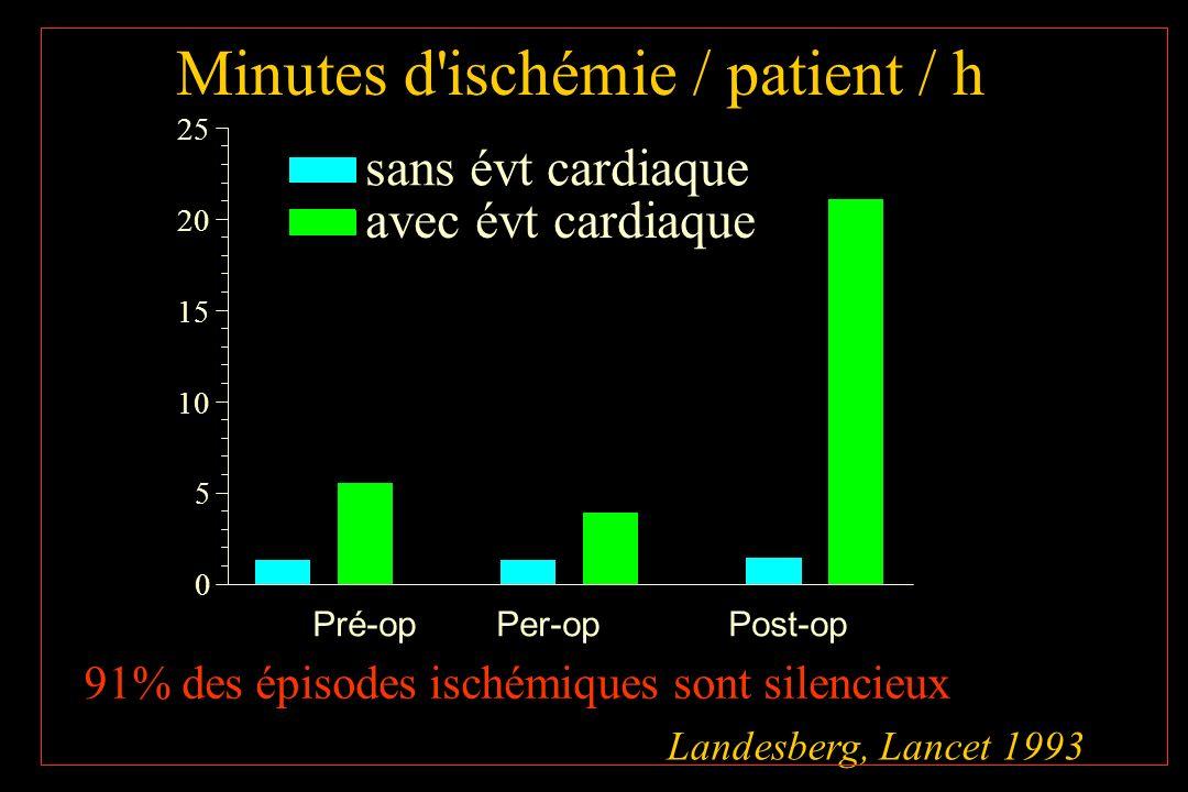 Minutes d ischémie / patient / h