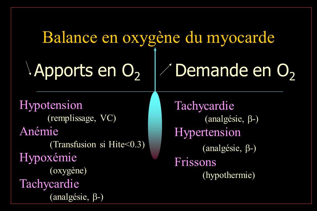 Balance en oxygène du myocarde
