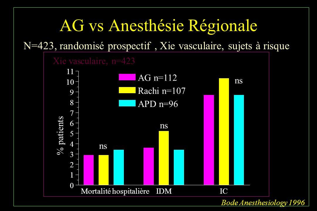 AG vs Anesthésie Régionale
