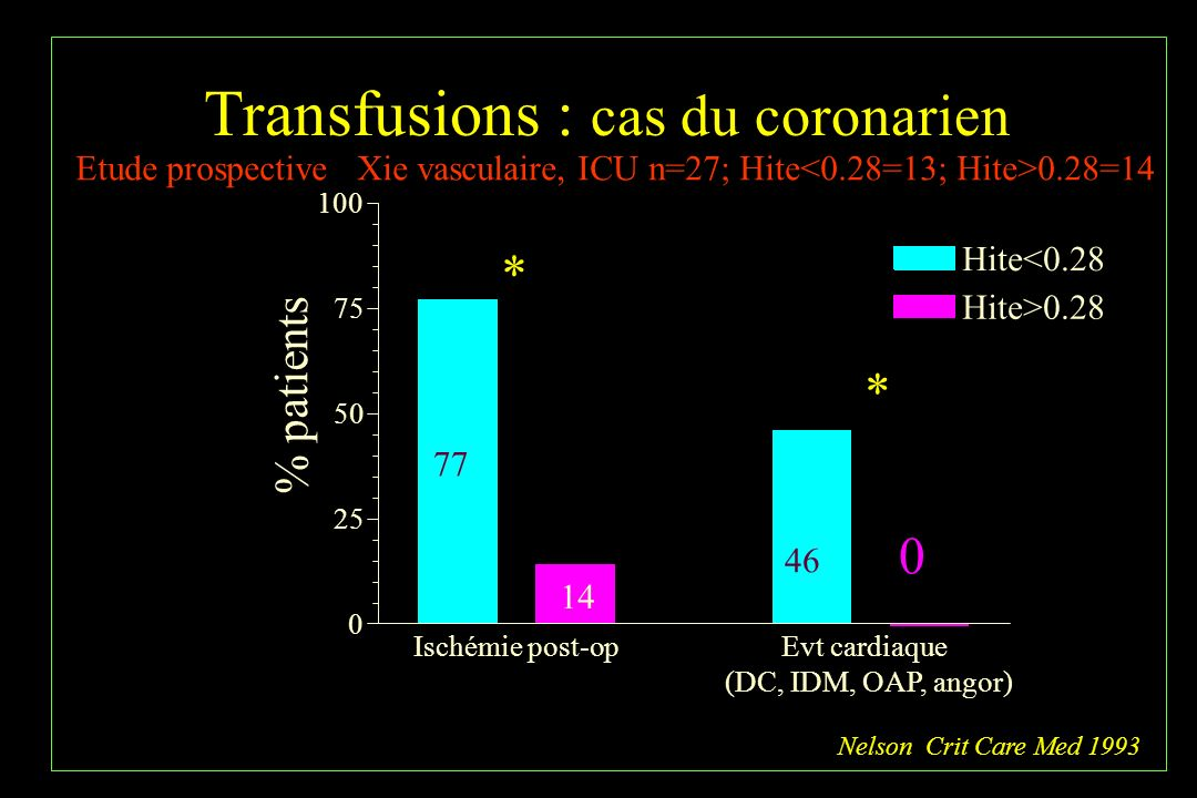 Transfusions : cas du coronarien