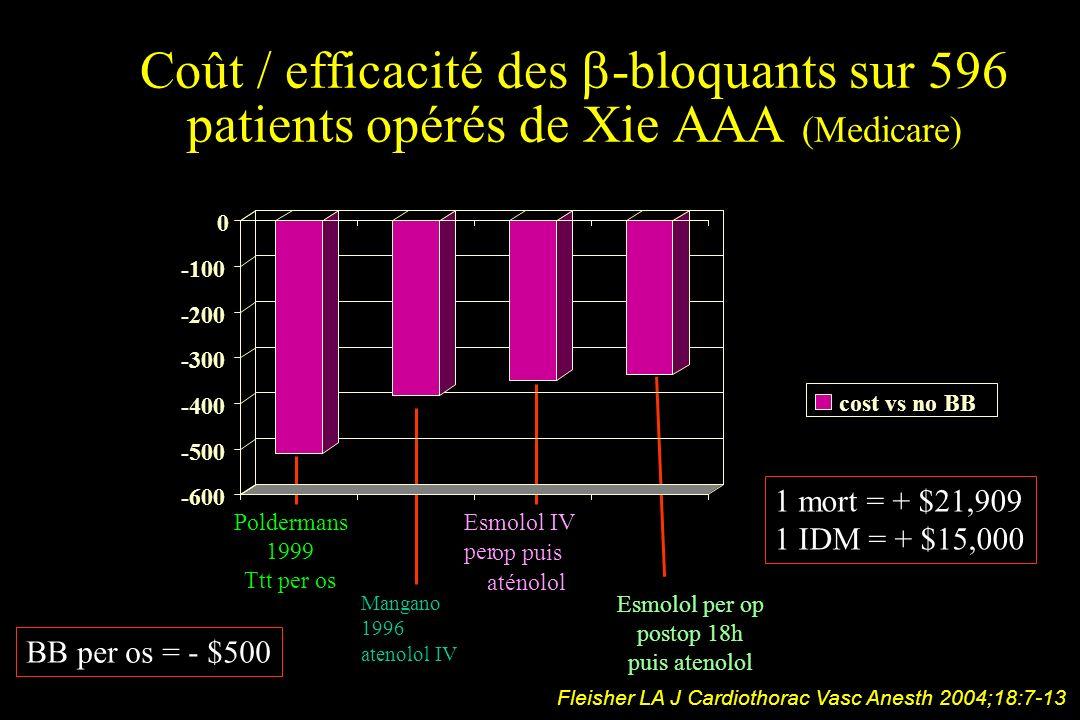 Coût / efficacité des b-bloquants sur 596 patients opérés de Xie AAA (Medicare)