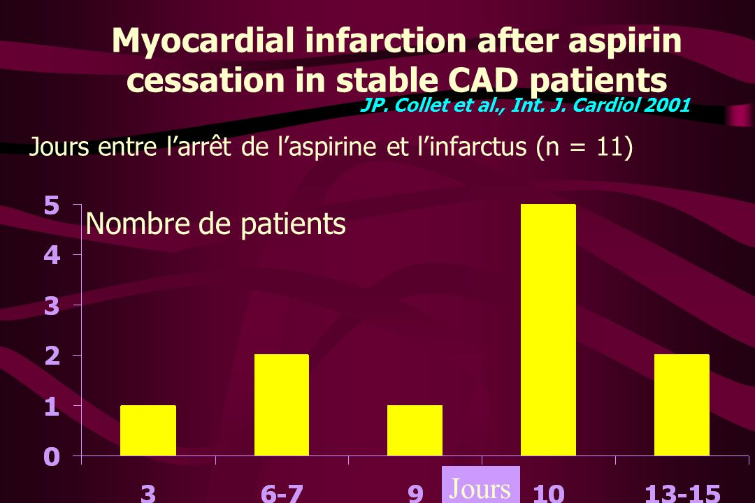 Myocardial infarction after aspirin cessation in stable CAD patients