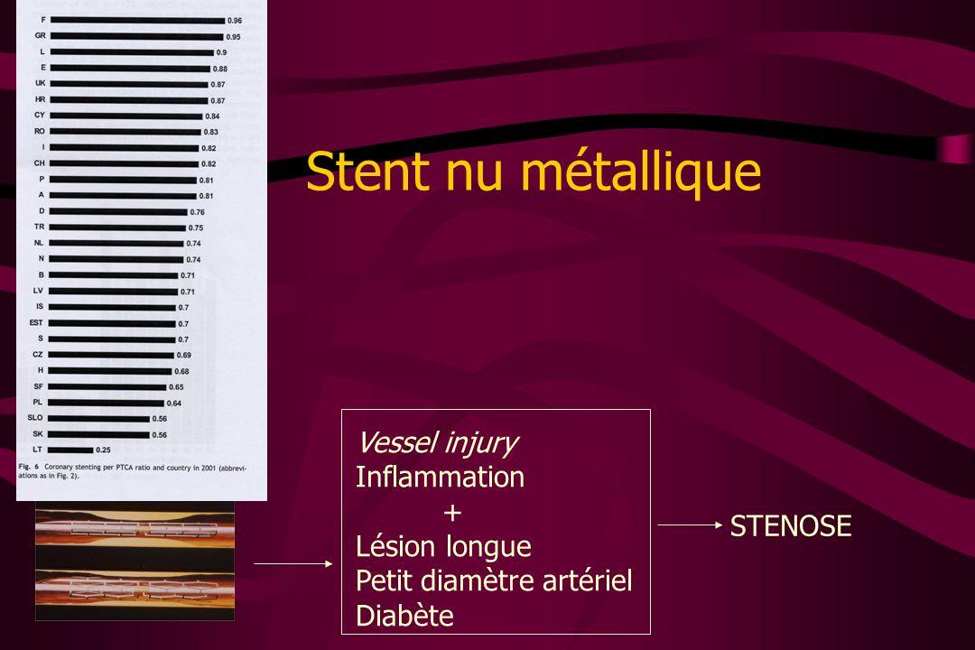 Stent nu métallique Vessel injury Inflammation + Lésion longue