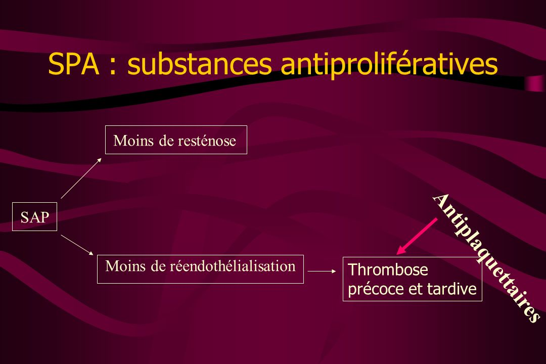 SPA : substances antiprolifératives