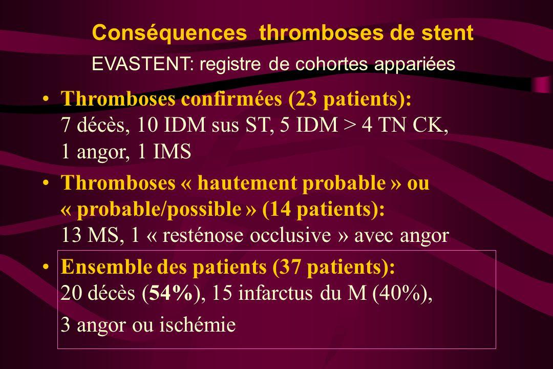 Conséquences thromboses de stent