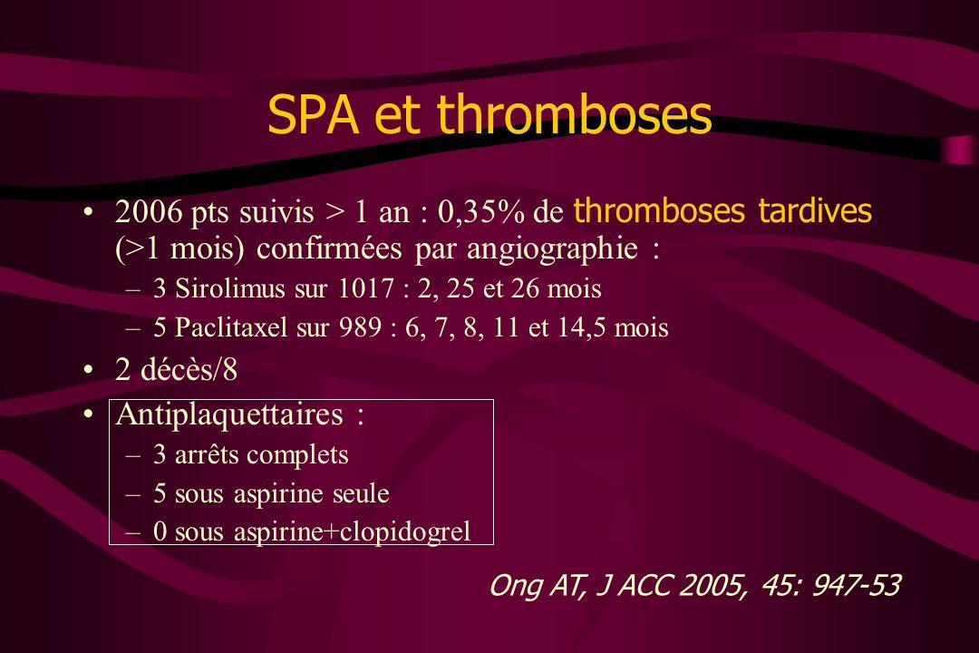 SPA et thromboses2006 pts suivis > 1 an : 0,35% de thromboses tardives (>1 mois) confirmées par angiographie :