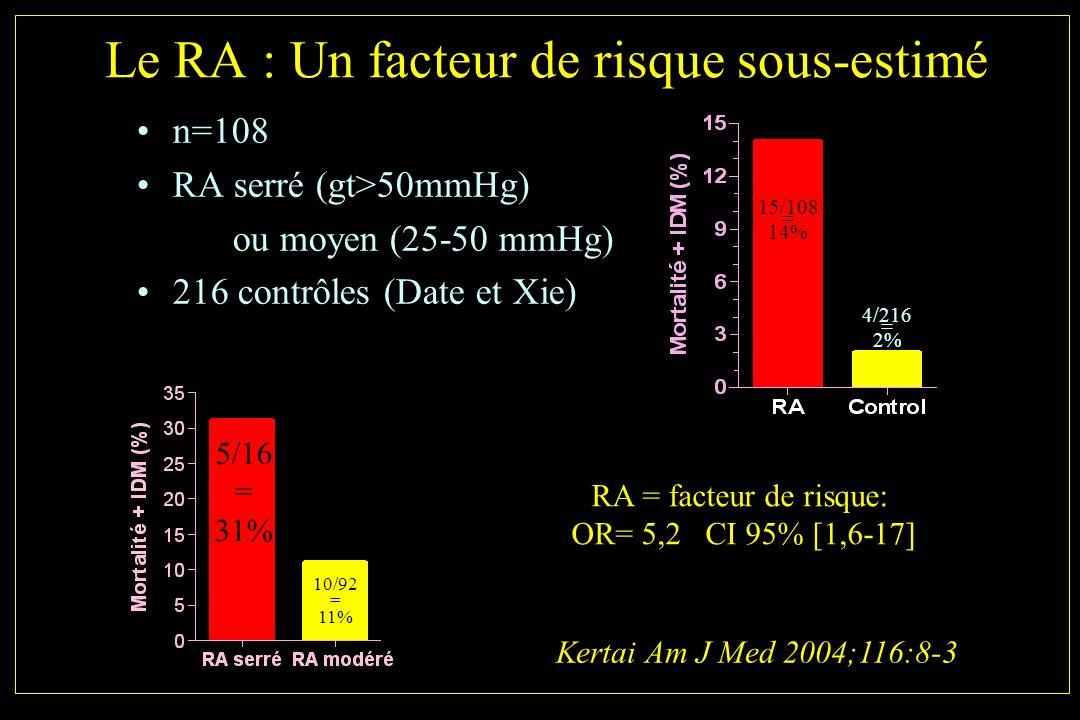 Le RA : Un facteur de risque sous-estimé