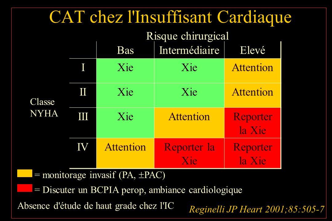 CAT chez l Insuffisant Cardiaque