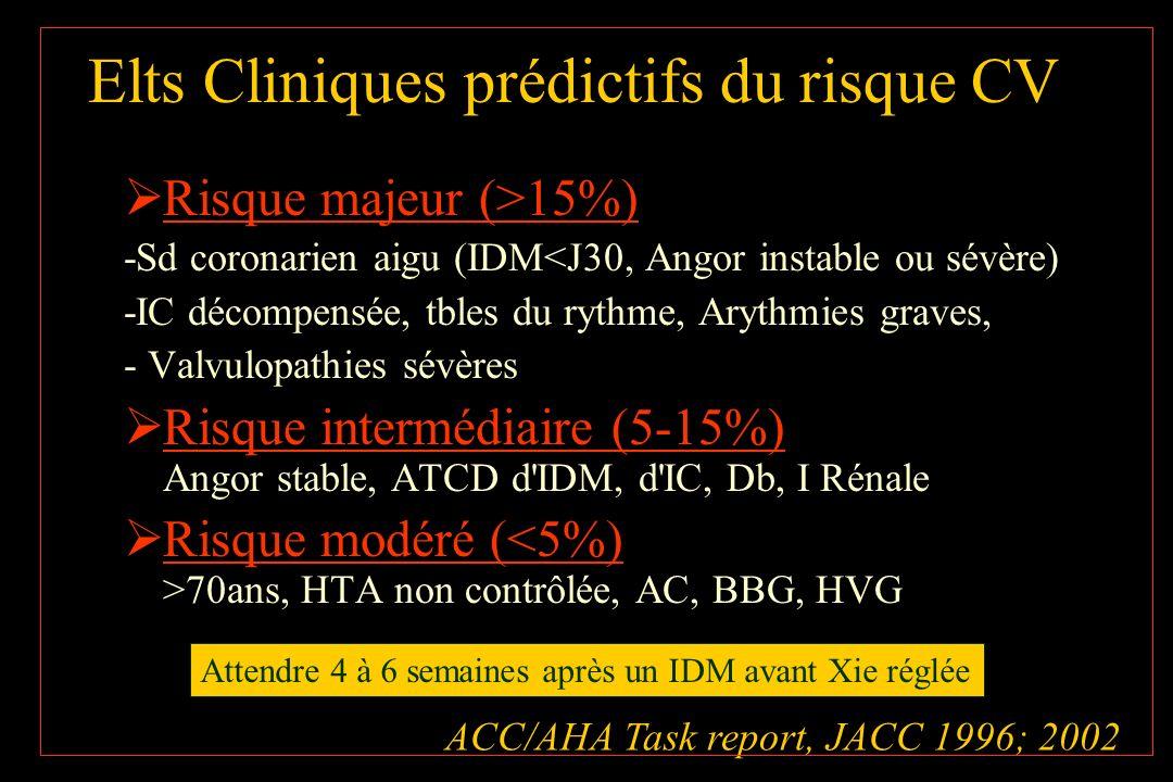 Elts Cliniques prédictifs du risque CV