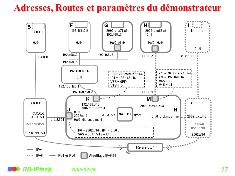 Adresses, Routes et paramètres du démonstrateur