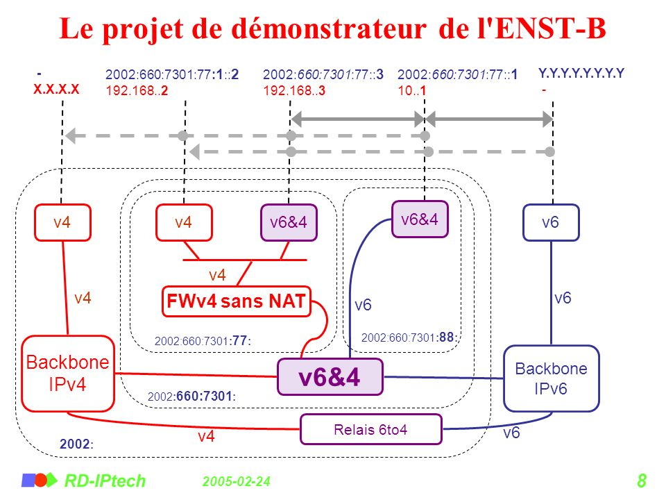 Le projet de démonstrateur de l ENST-B