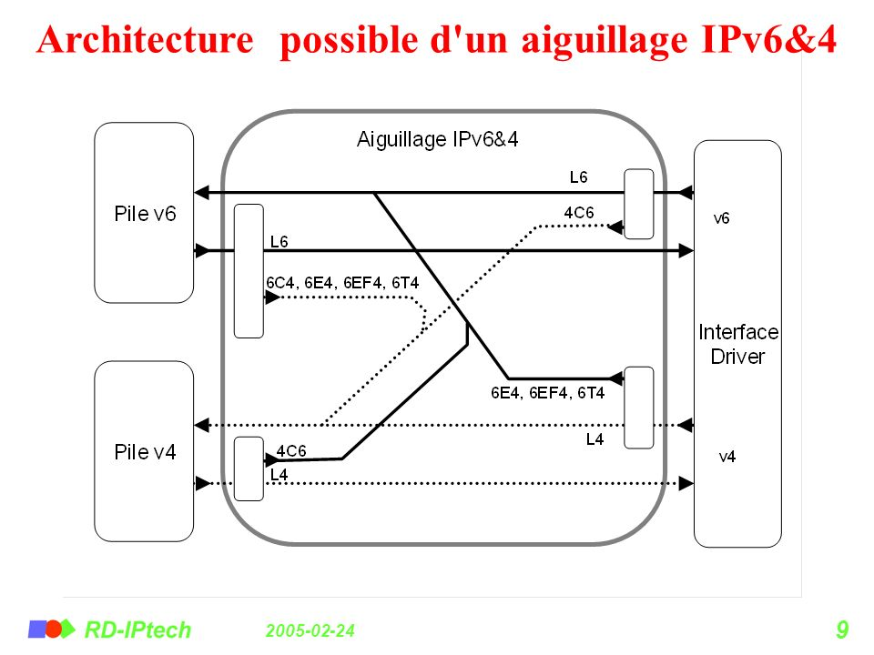 Architecture possible d un aiguillage IPv6&4