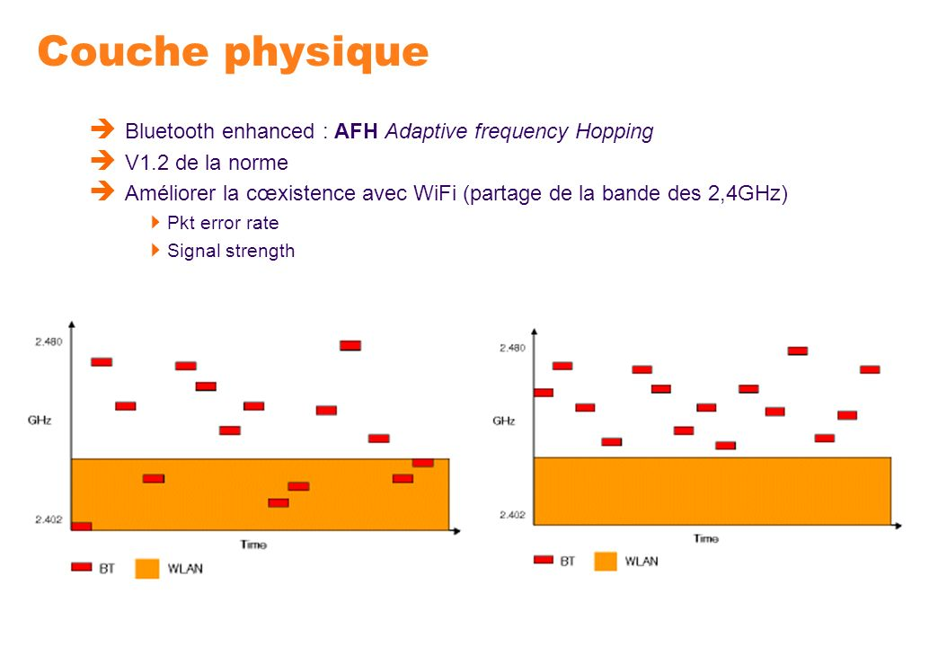 Couche physique Bluetooth enhanced : AFH Adaptive frequency Hopping