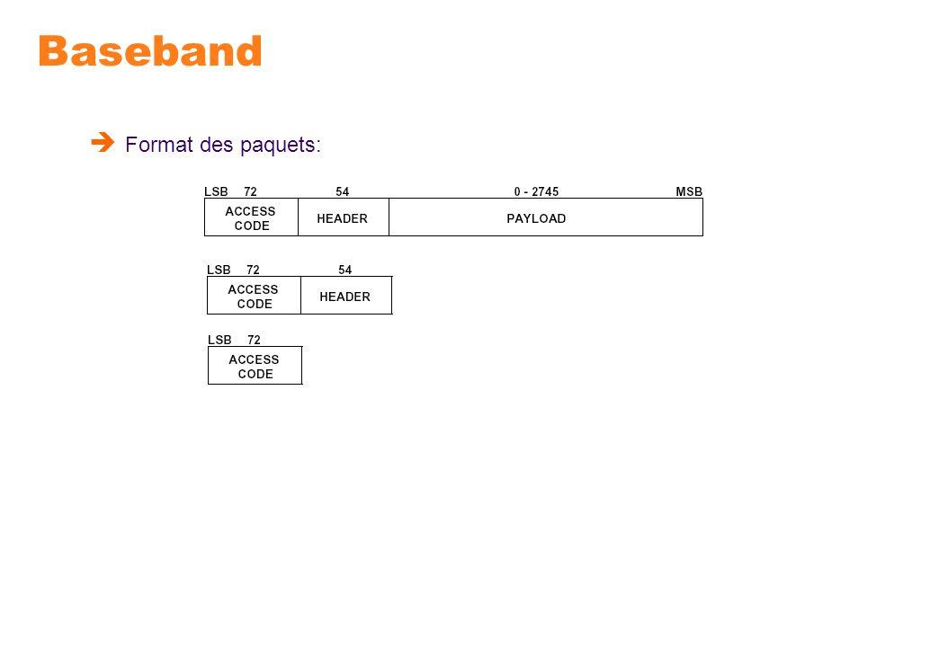 Baseband Format des paquets: