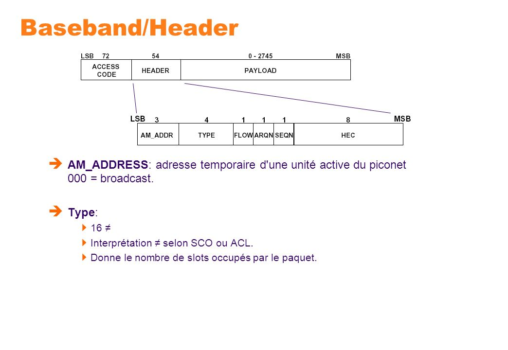 Baseband/Header AM_ADDRESS: adresse temporaire d une unité active du piconet 000 = broadcast. Type: