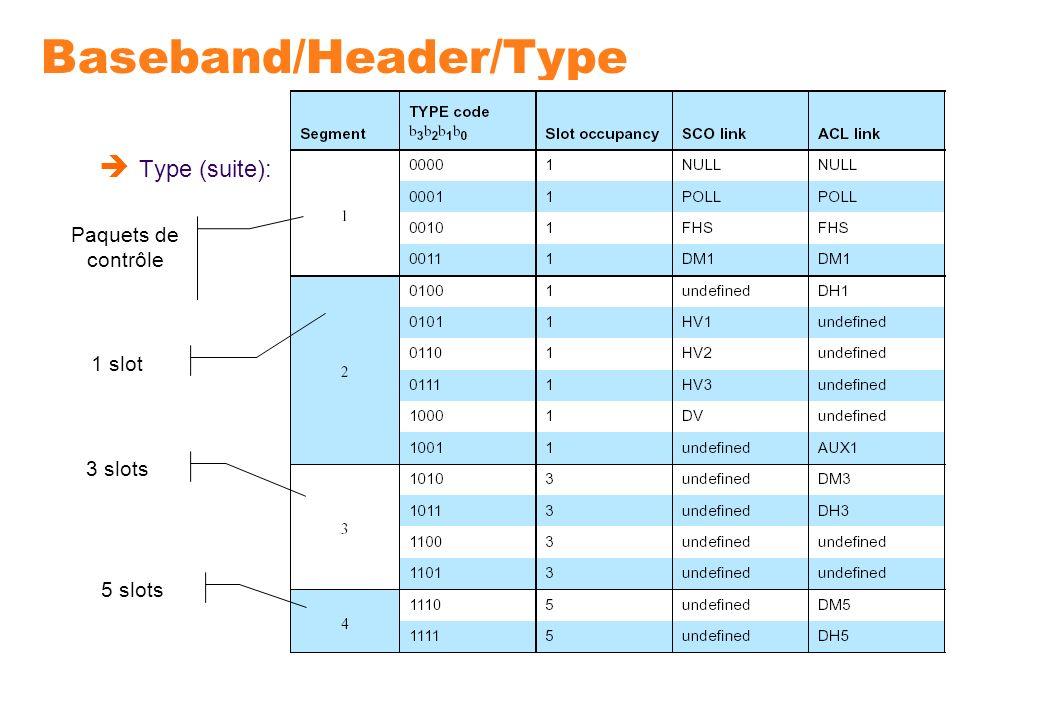 Baseband/Header/Type