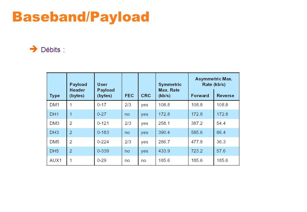 Baseband/Payload Débits :