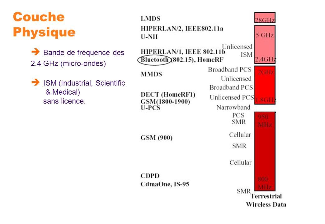 Couche Physique Bande de fréquence des 2.4 GHz (micro-ondes)