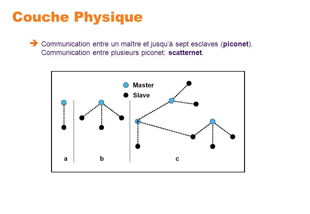 Couche Physique Communication entre un maître et jusqu'à sept esclaves (piconet).