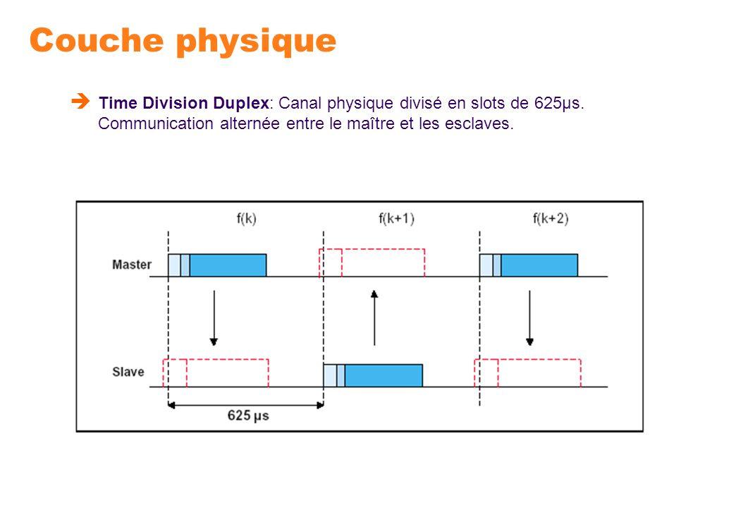 Couche physique Time Division Duplex: Canal physique divisé en slots de 625μs.