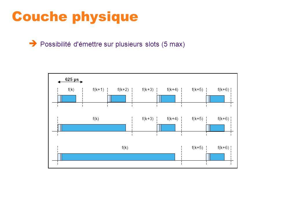 Couche physique Possibilité d émettre sur plusieurs slots (5 max)