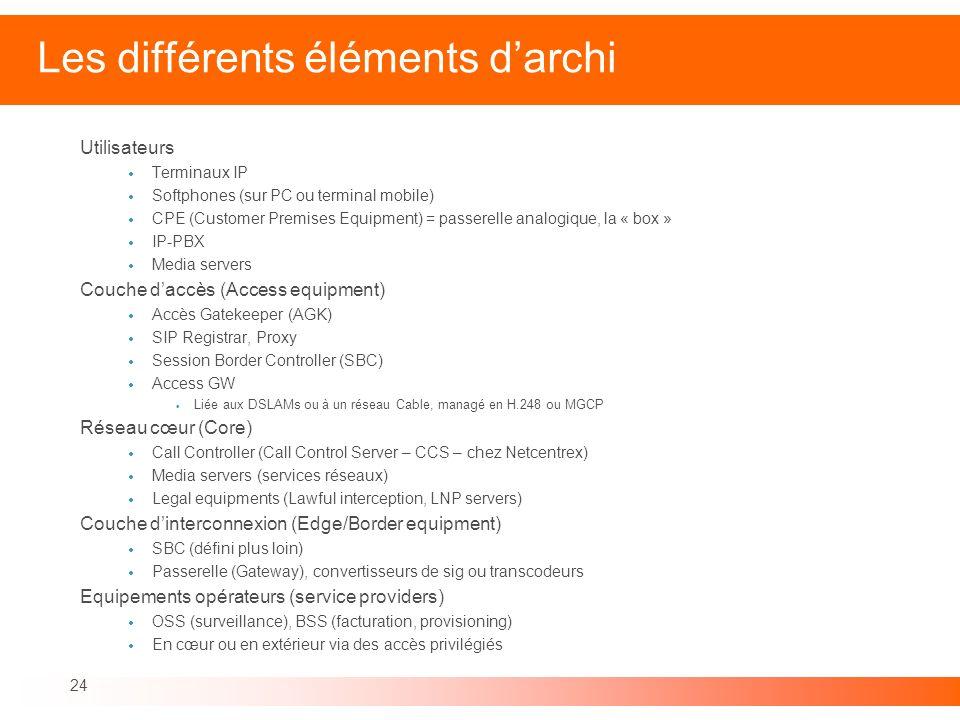 Les différents éléments d'archi