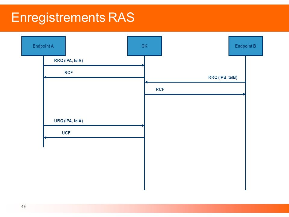 Enregistrements RAS Endpoint A GK Endpoint B RRQ (IPA, telA) RCF