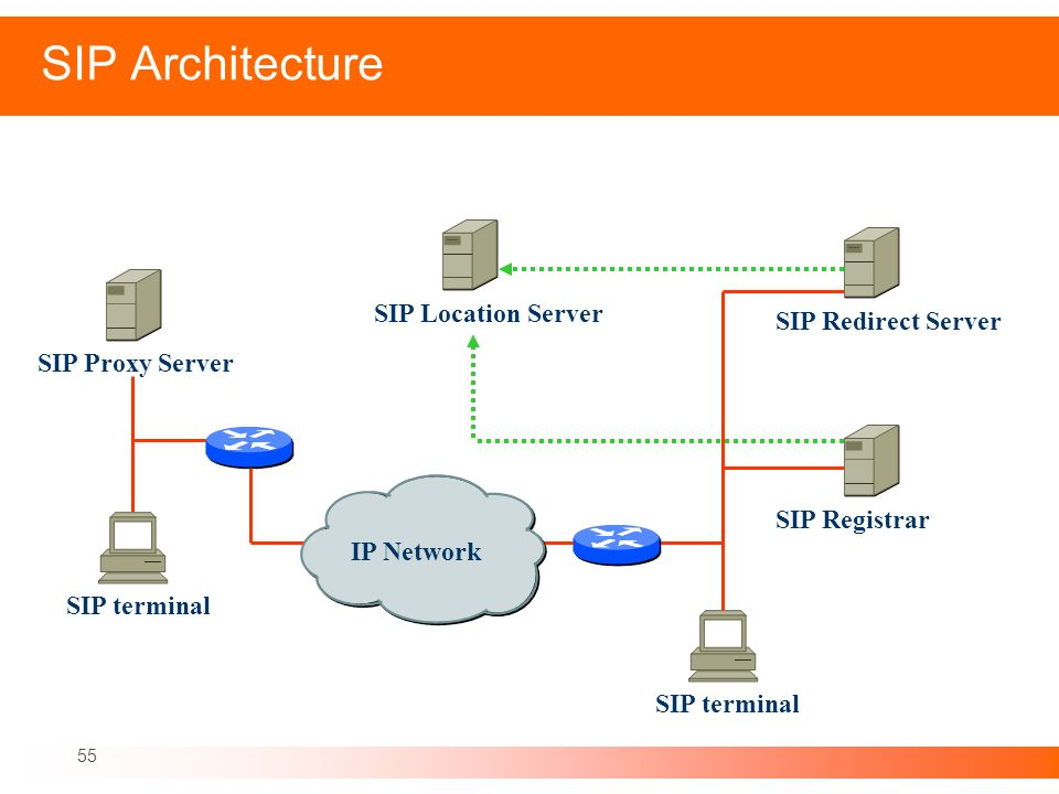SIP Architecture SIP Location Server SIP Redirect Server