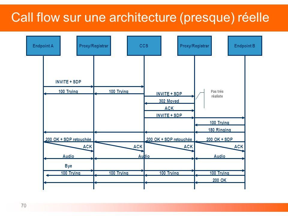 Call flow sur une architecture (presque) réelle