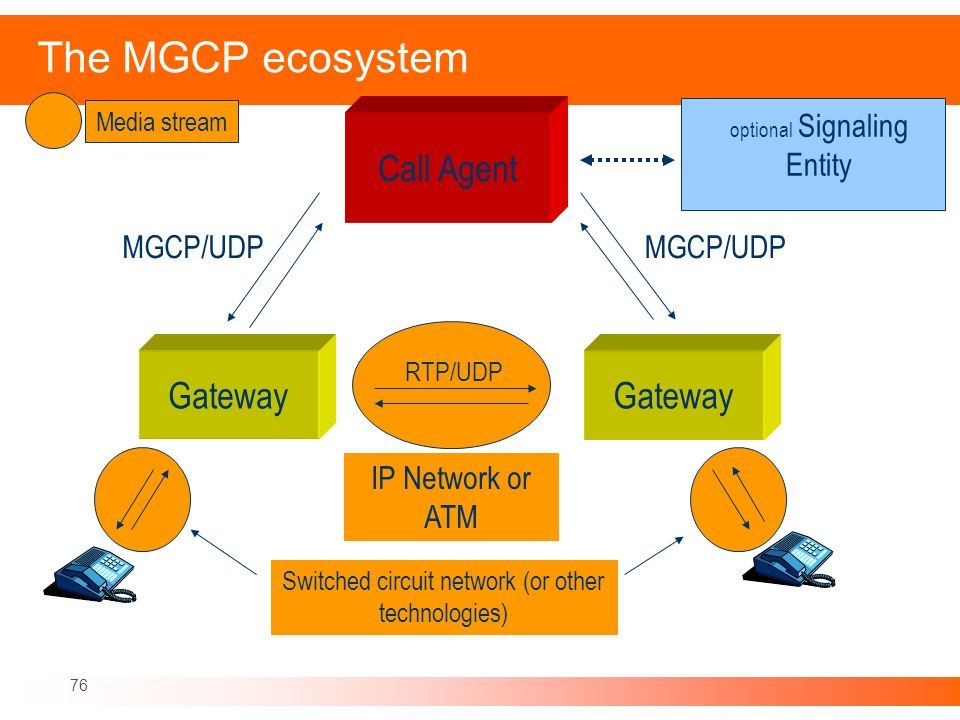 The MGCP ecosystem Call Agent Gateway Gateway MGCP/UDP MGCP/UDP
