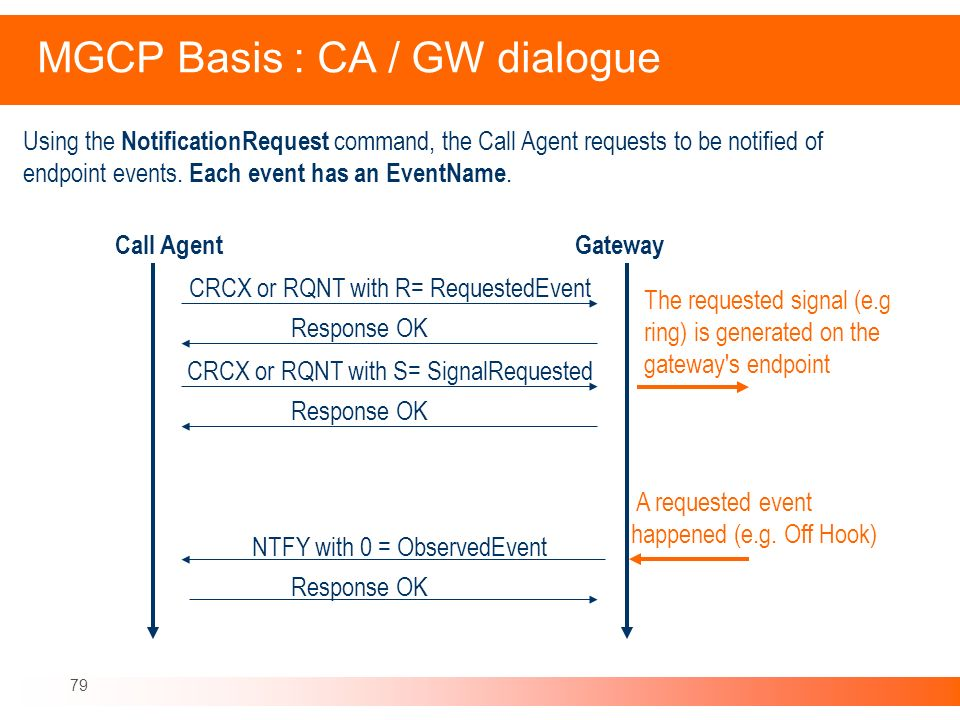 MGCP Basis : CA / GW dialogue