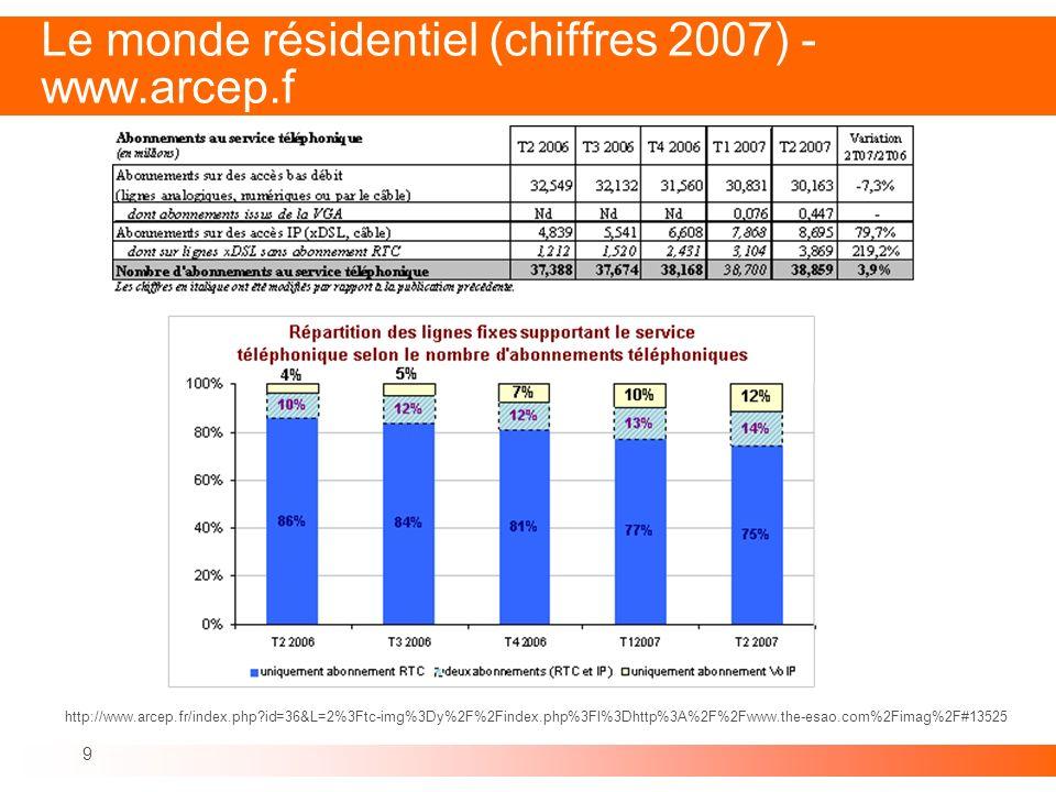 Le monde résidentiel (chiffres 2007) - www.arcep.f