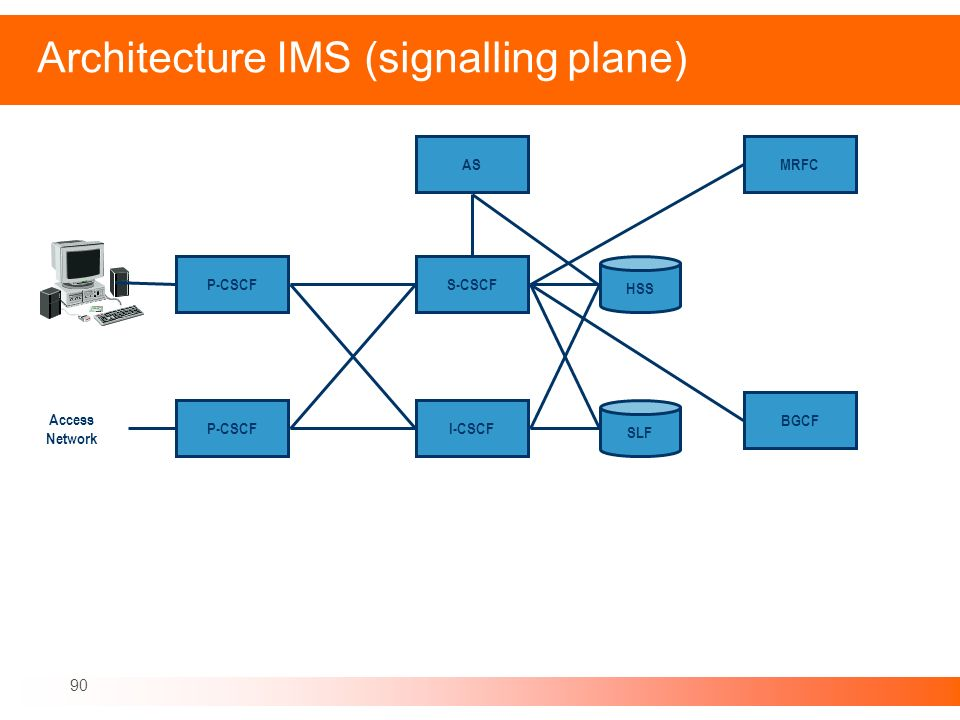 Architecture IMS (signalling plane)