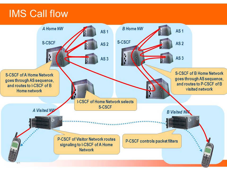 IMS Call flow A Home NW B Home NW AS 1 AS 1 S-CSCF S-CSCF AS 2 AS 2