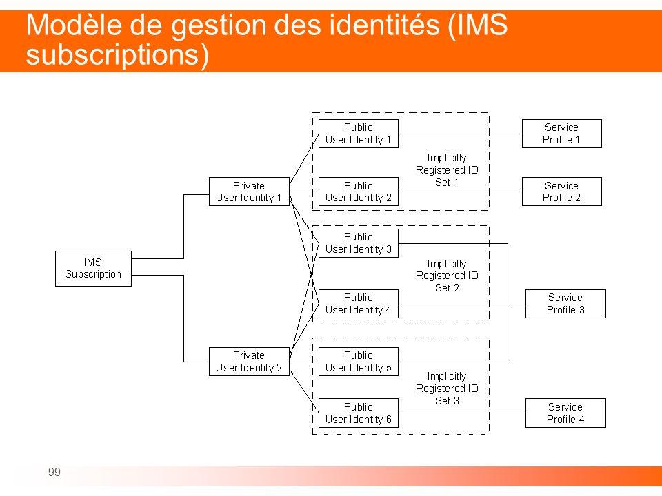 Modèle de gestion des identités (IMS subscriptions)