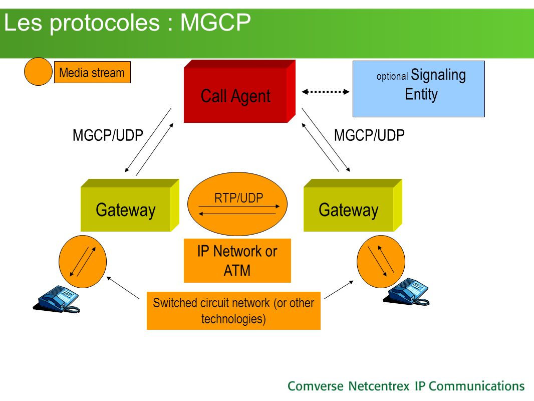 Les protocoles : MGCP Call Agent Gateway Gateway MGCP/UDP MGCP/UDP