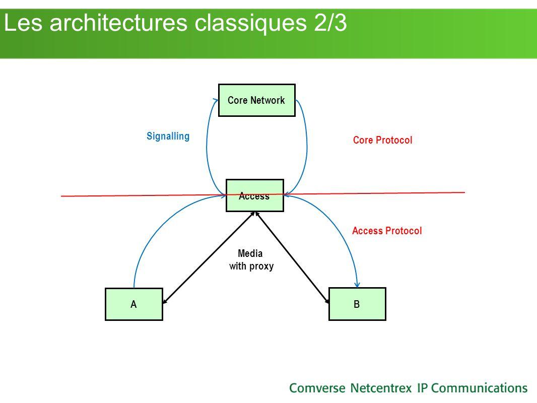 Les architectures classiques 2/3