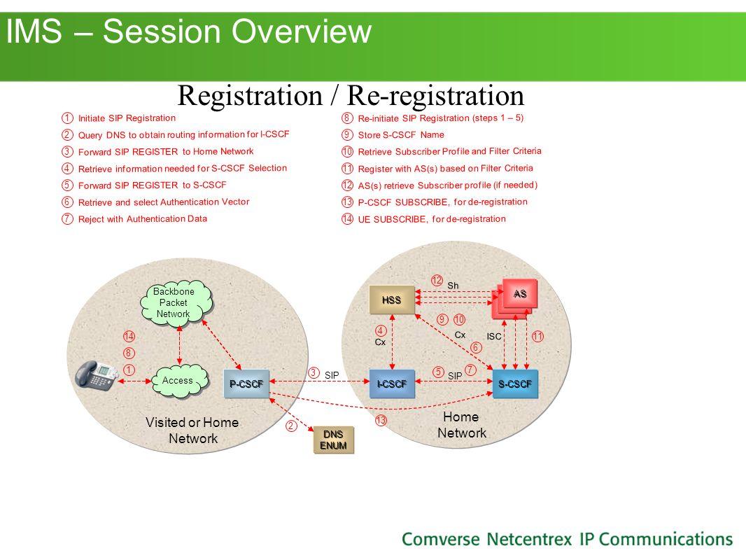 Registration / Re-registration