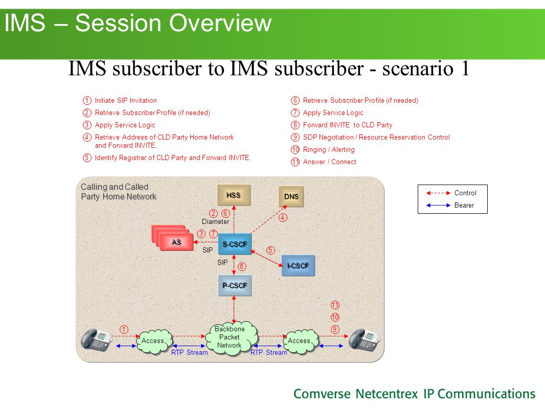 IMS subscriber to IMS subscriber - scenario 1