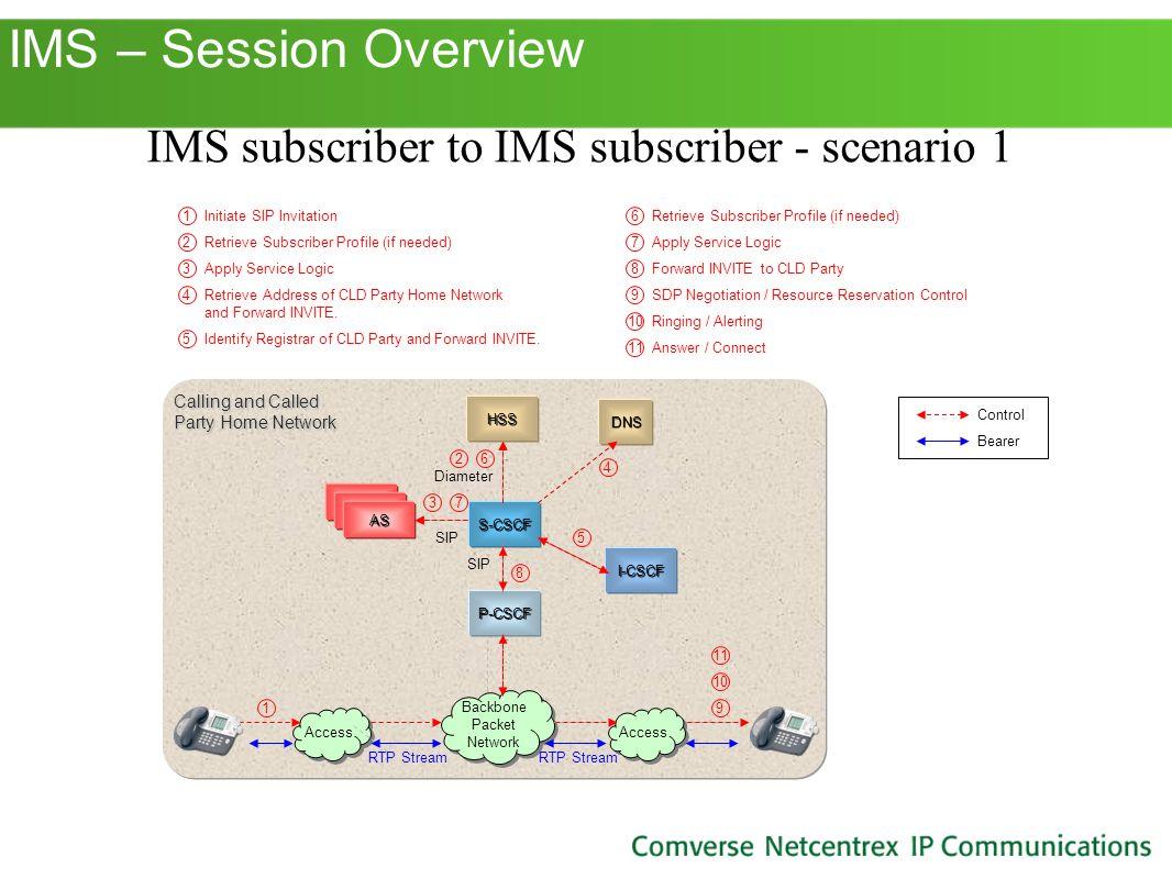 IMS subscriber to IMS subscriber - scenario 1