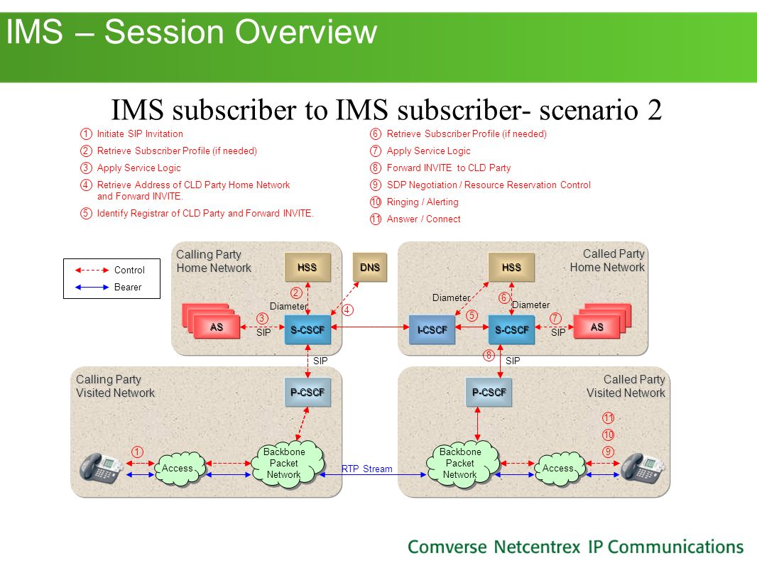 IMS subscriber to IMS subscriber- scenario 2