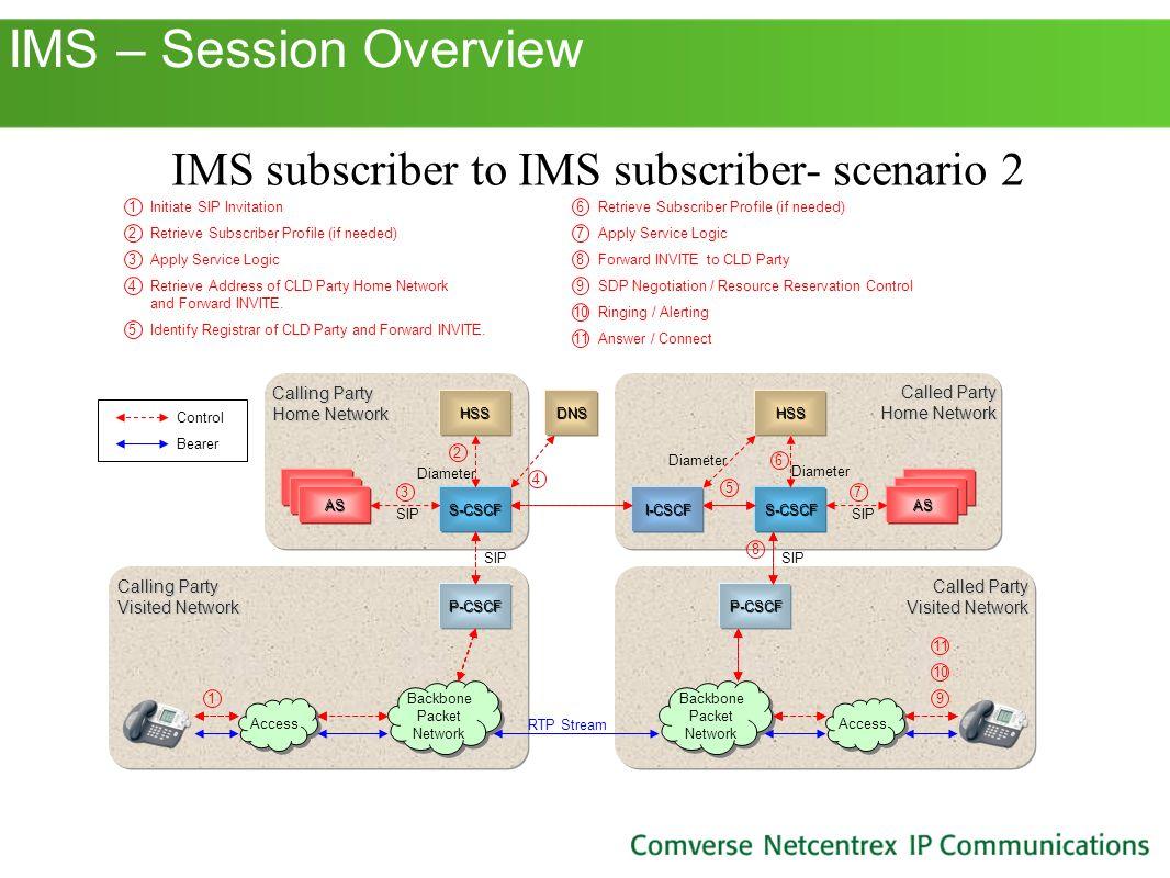 IMS subscriber to IMS subscriber- scenario 2