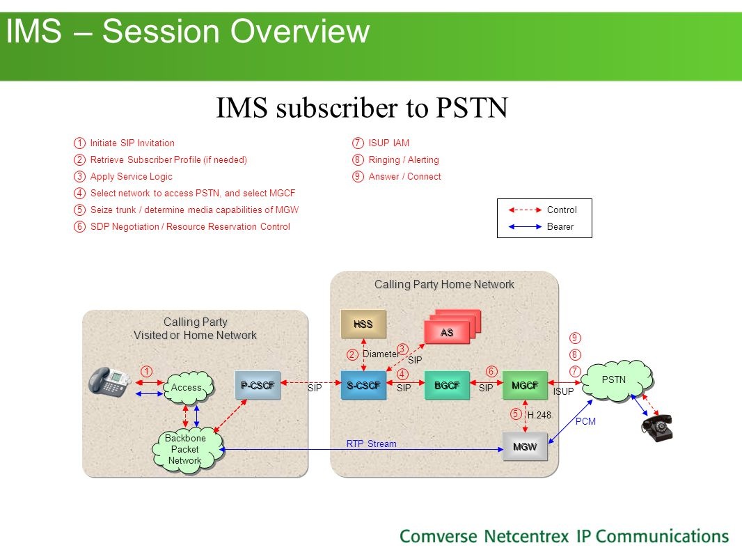 IMS – Session Overview IMS subscriber to PSTN