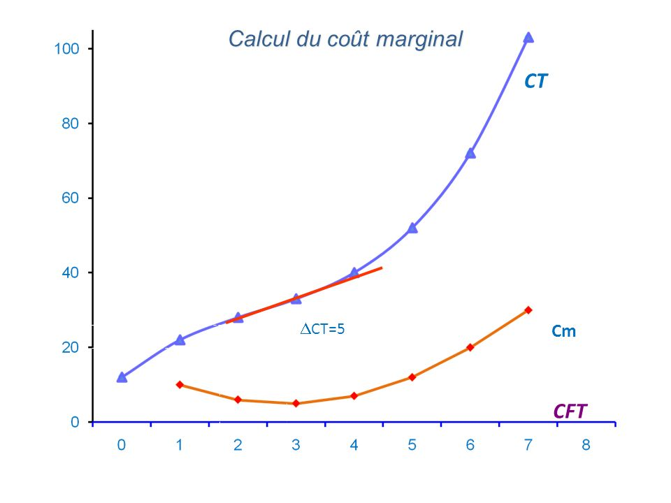 Calcul du coût marginal