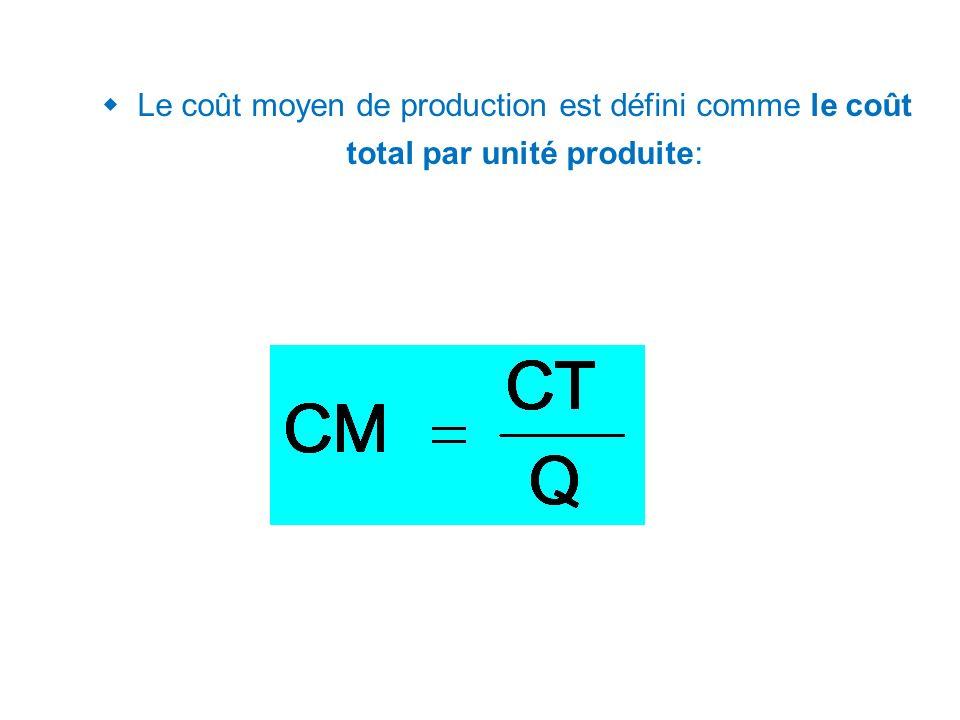 Le coût moyen de production est défini comme le coût total par unité produite: