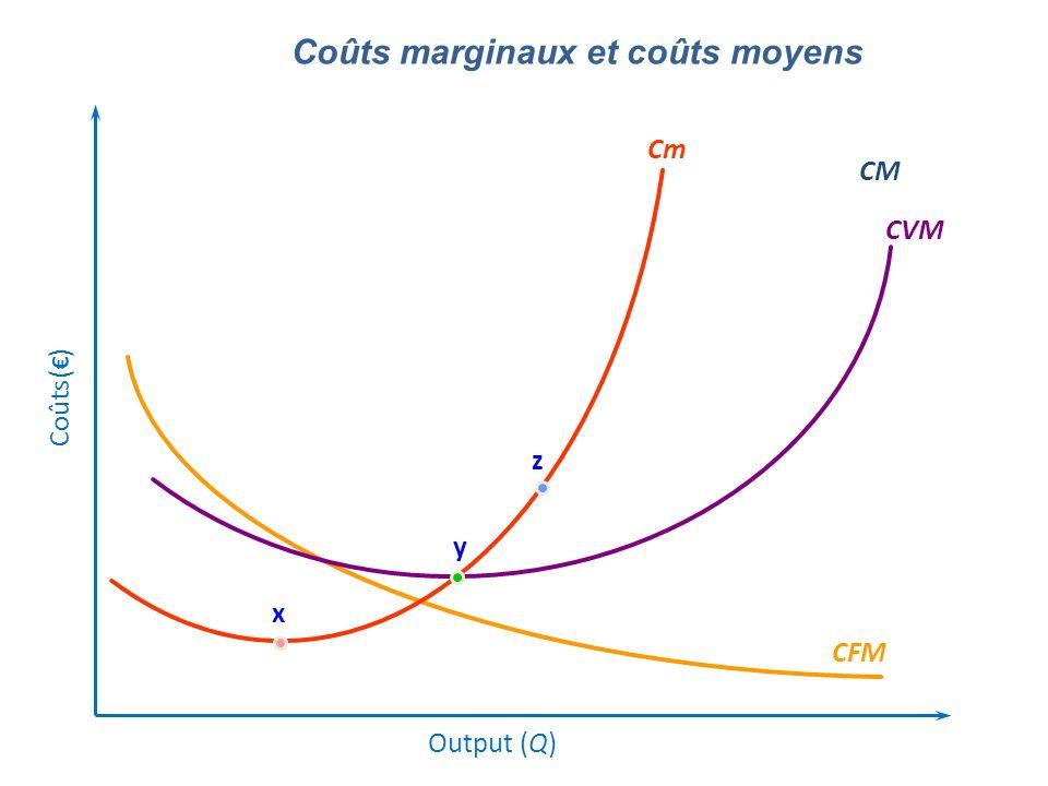 Coûts marginaux et coûts moyens