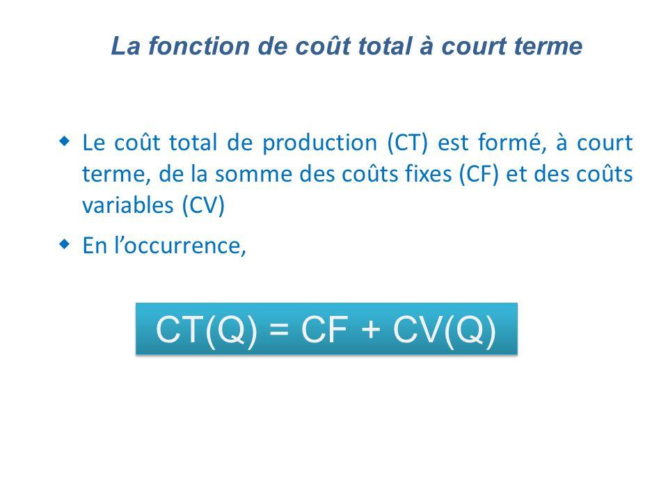 CT(Q) = CF + CV(Q) La fonction de coût total à court terme