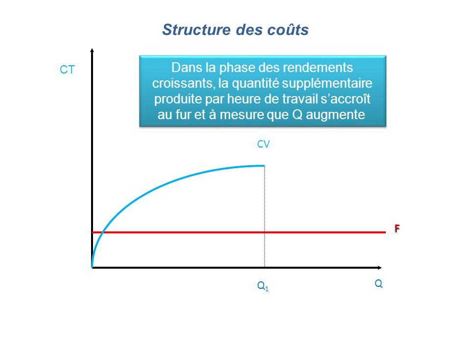 Structure des coûts Dans la phase des rendements